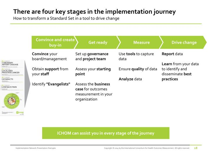 There are four key stages in the implementation journey
