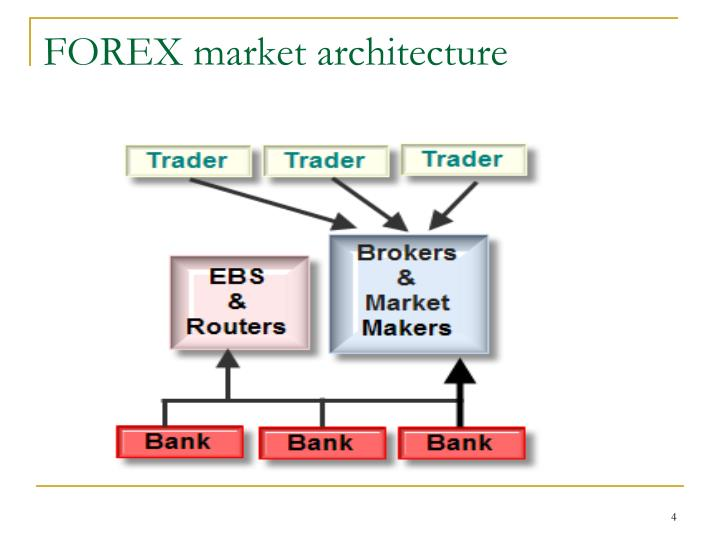 FOREX market architecture