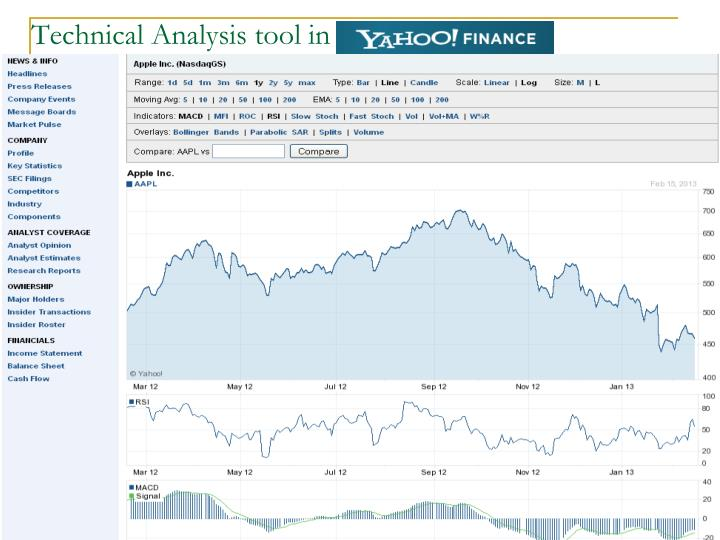 Technical Analysis tool in
