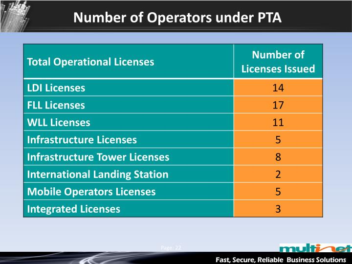 Number of Operators under PTA