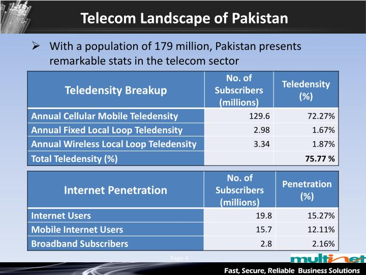 Telecom Landscape of Pakistan
