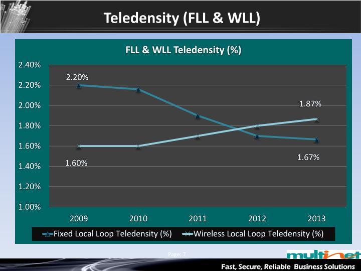 Teledensity (FLL & WLL)