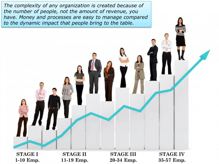 The complexity of any organization is created because of the number of people, not the amount of rev...