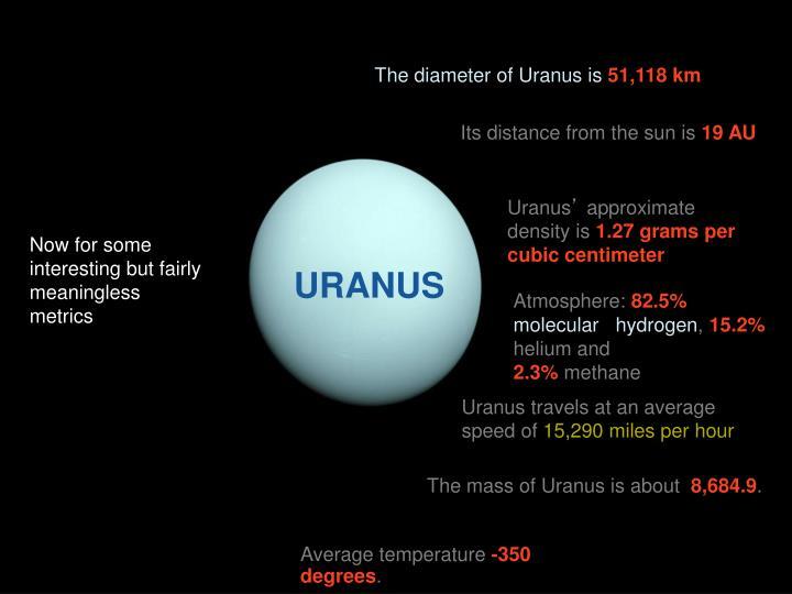The diameter of Uranus is