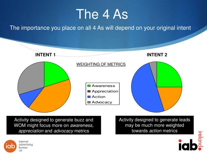 The 4 As