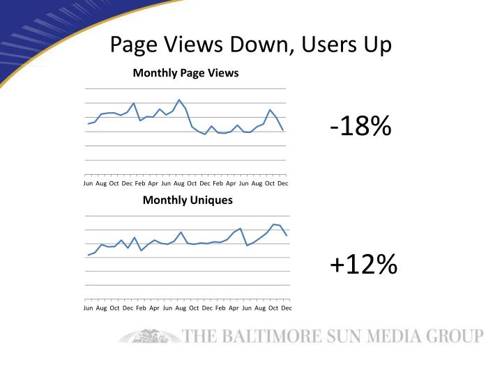 Page Views Down, Users Up