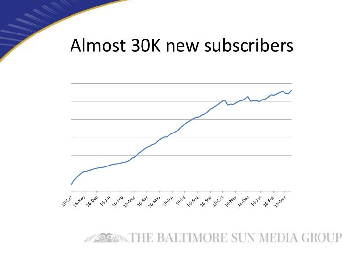 Almost 30K new subscribers