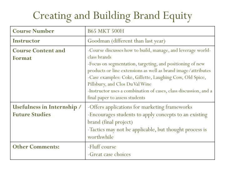 Creating and Building Brand Equity