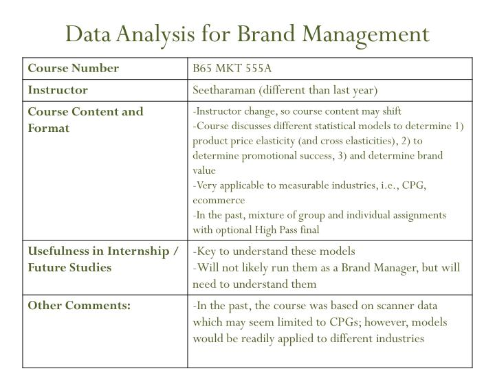 Data analysis for brand management