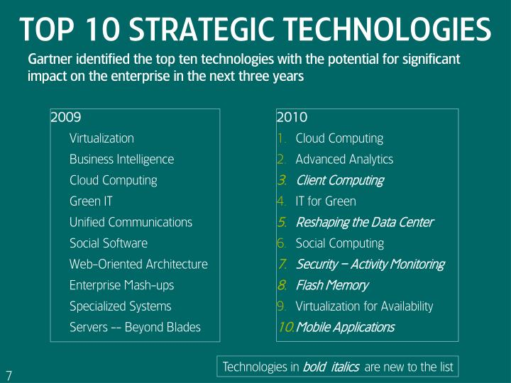 Top 10 Strategic Technologies