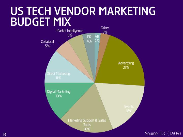 US tech VENDOR Marketing BUDGET mix