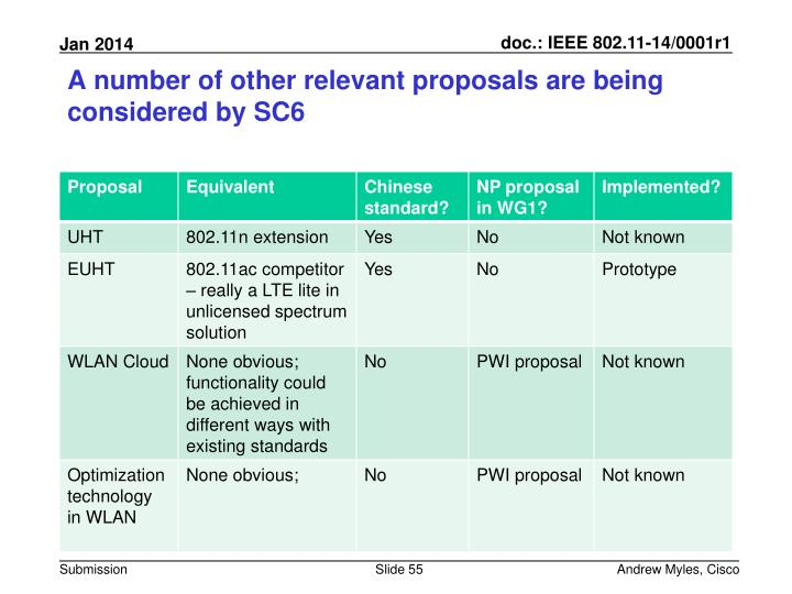 A number of other relevant proposals are being considered by SC6