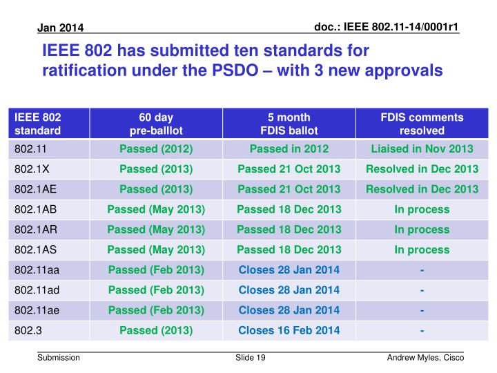 IEEE 802 has submitted ten standards for ratification under the PSDO – with 3 new approvals