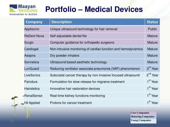 Portfolio – Medical Devices
