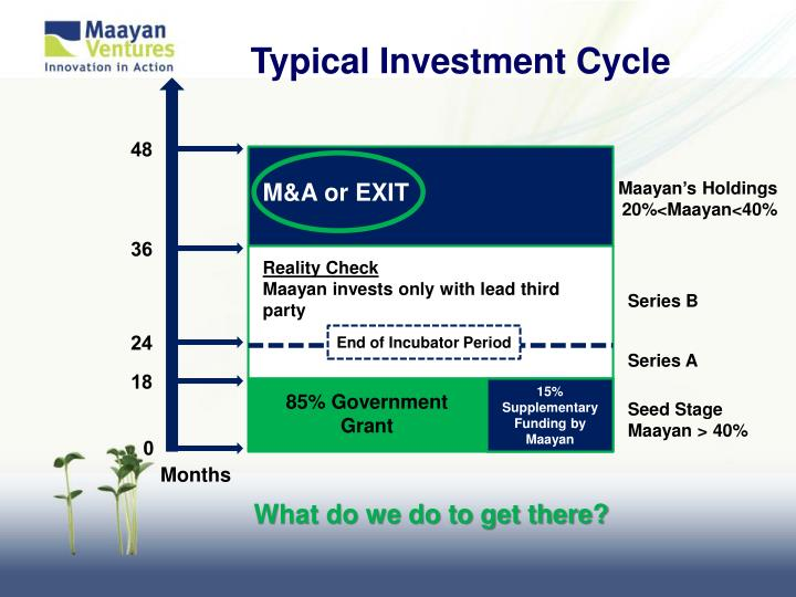 Typical Investment Cycle