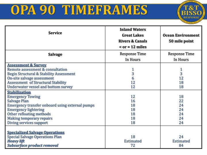 OPA 90  TIMEFRAMES