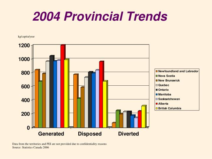 2004 Provincial Trends