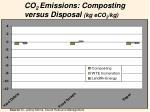 co 2 emissions composting versus disposal kg eco 2 kg