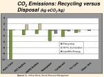 co 2 emissions recycling versus disposal kg eco 2 kg