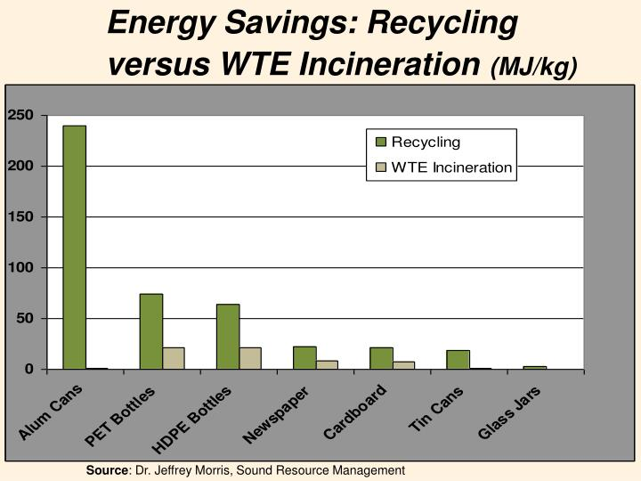 Energy Savings: Recycling