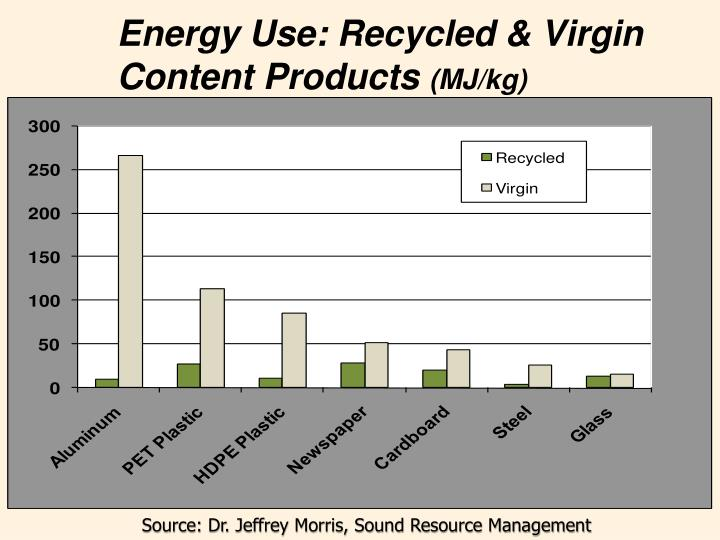 Energy Use: Recycled & Virgin