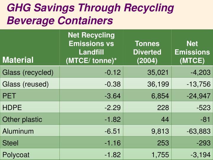 GHG Savings Through Recycling Beverage Containers