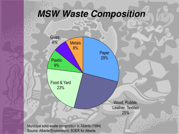 MSW Waste Composition