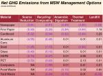 net ghg emissions from msw management options tonnes eco2 tonne