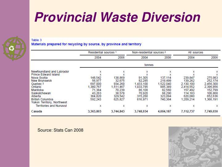 Provincial Waste Diversion
