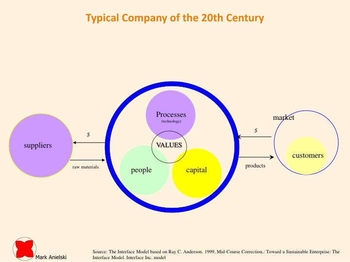 Typical Company of the 20th Century