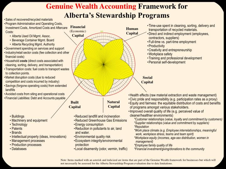 Genuine Wealth Accounting