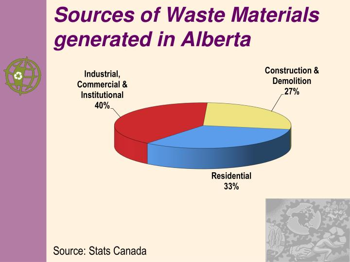 Sources of Waste Materials