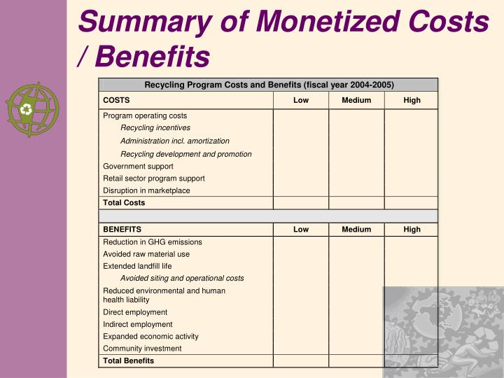 Summary of Monetized Costs / Benefits