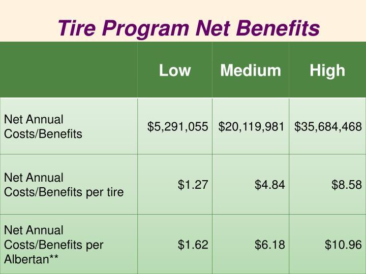 Tire Program Net Benefits