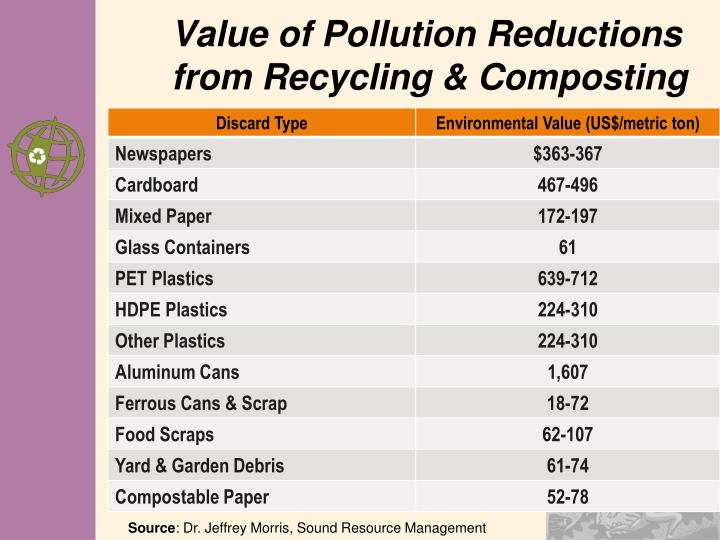 Value of Pollution Reductions from Recycling & Composting
