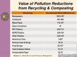 value of pollution reductions from recycling composting
