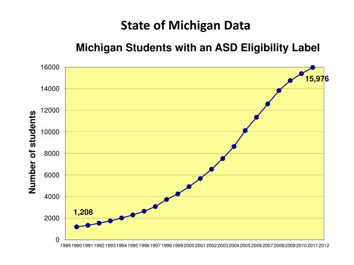 State of Michigan Data