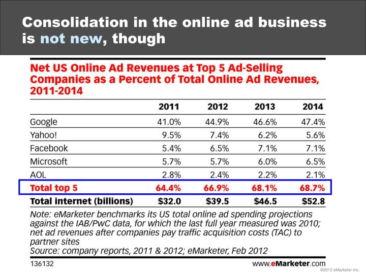 Consolidation in the online ad business is