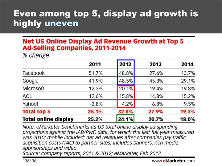 Even among top 5, display ad growth is highly