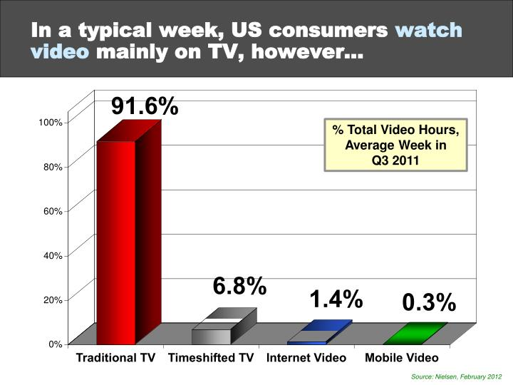 In a typical week, US consumers