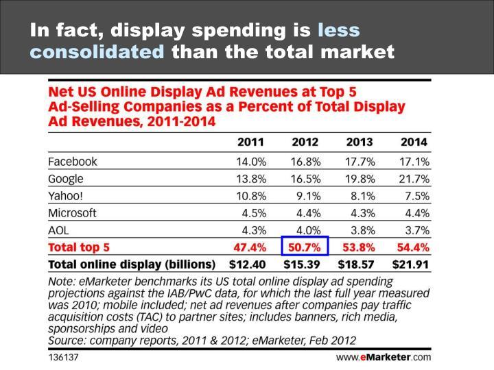 In fact, display spending is