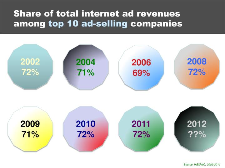 Share of total internet ad revenues among