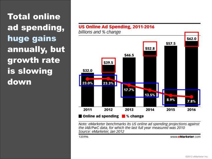 Total online ad spending,