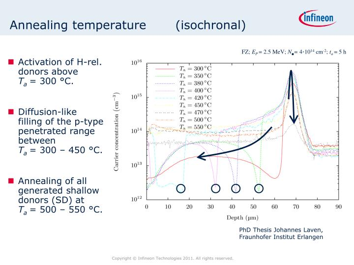 Annealing temperature       (isochronal)