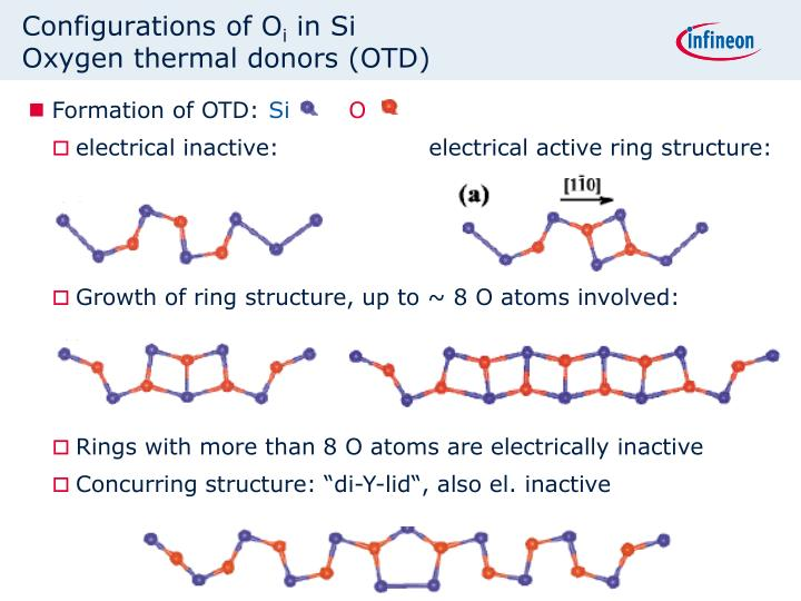 Configurations of O