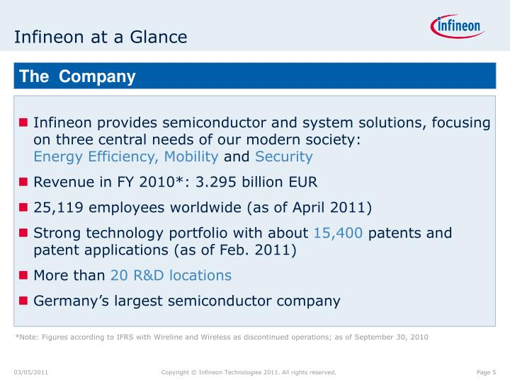 Infineon at a Glance