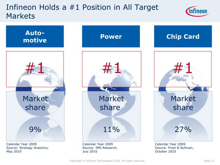 Infineon Holds a #1 Position in All Target Markets