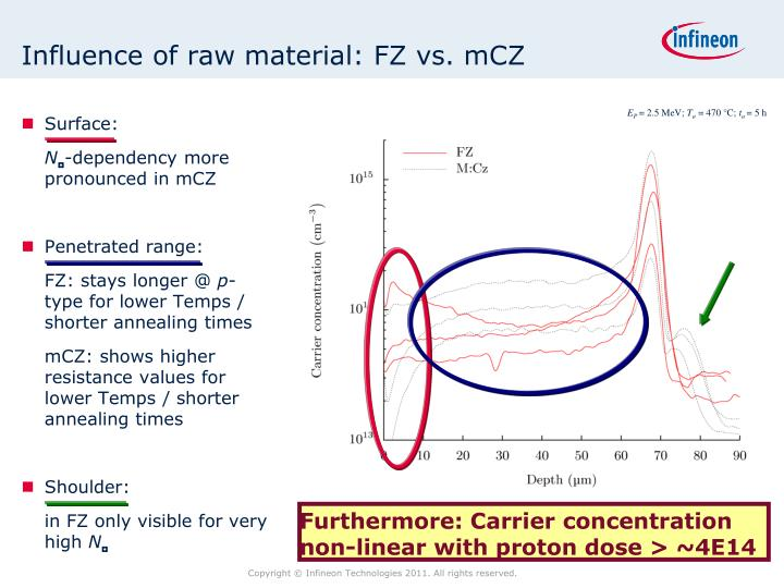 Influence of raw material: FZ vs. mCZ