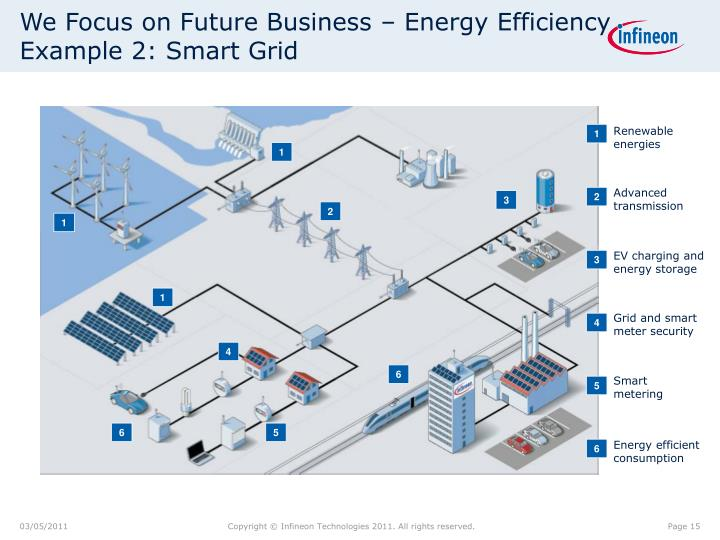 We Focus on Future Business – Energy Efficiency