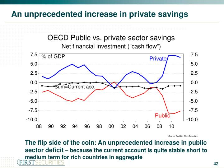 An unprecedented increase in private savings